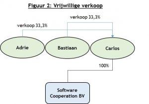 Figuur 2 - Penrose advocaten Amsterdam