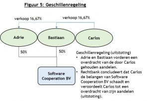 Figuur 5 - Penrose advocaten Amsterdam