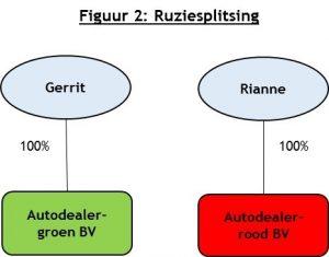Figuur 2: ruziesplitsing