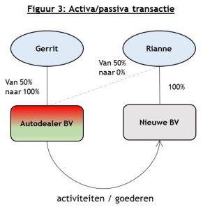 Figuur 3: activa/passiva transactie