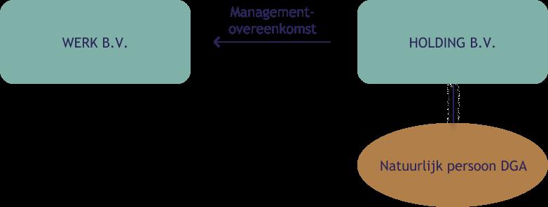 Managmentovereenkomst voorbeeld 1