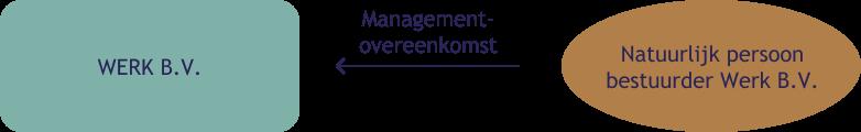 Overeenkomsten - Penrose advocaten in Amsterdam