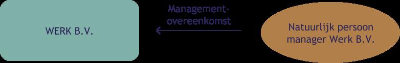 Overeenkomsten - Penrose advocatenkantoor in Amsterdam