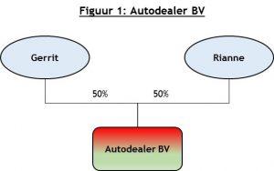 Figuur 1: autodealer BV